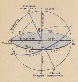 Основные точки и линии небесной сферы