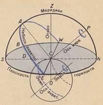 небесной сферы рисунок точки основные линии и